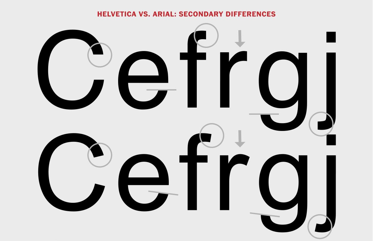 Второстепенные различия между Helvetica и Arial.